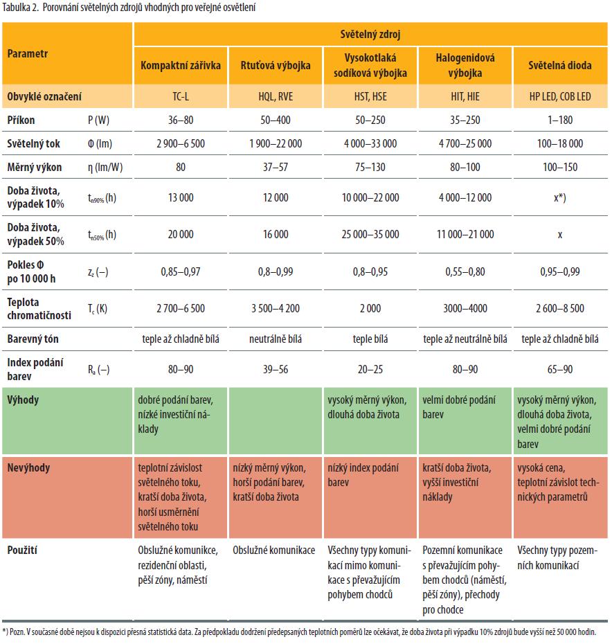 Porovnání zdrojů vhodných pro veřejné osvětlení