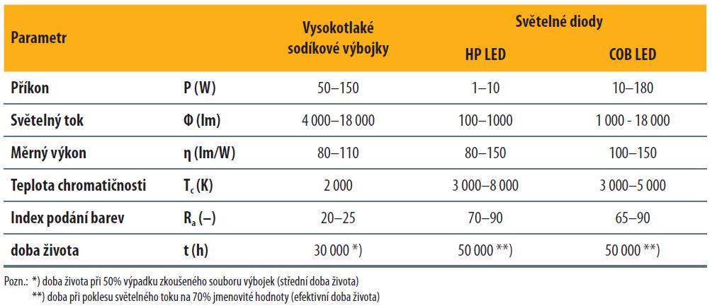 Srovnání sodíkových výbojek a LED